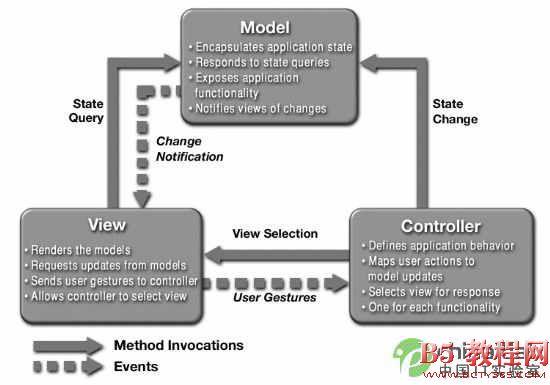 .NET MVC框架介绍