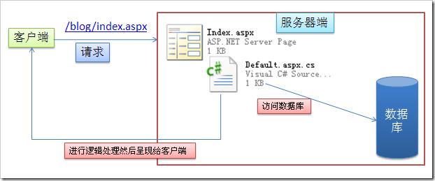 ASP.NET MVC 入门1、简介