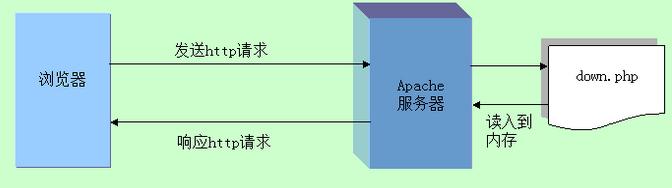 Php下载功能原理是什么??