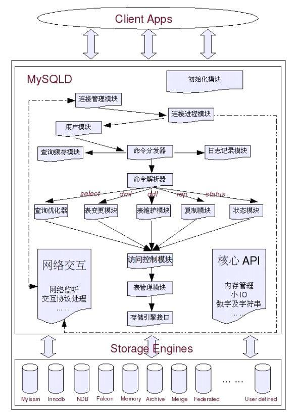 MySQL性能优化总结(一)