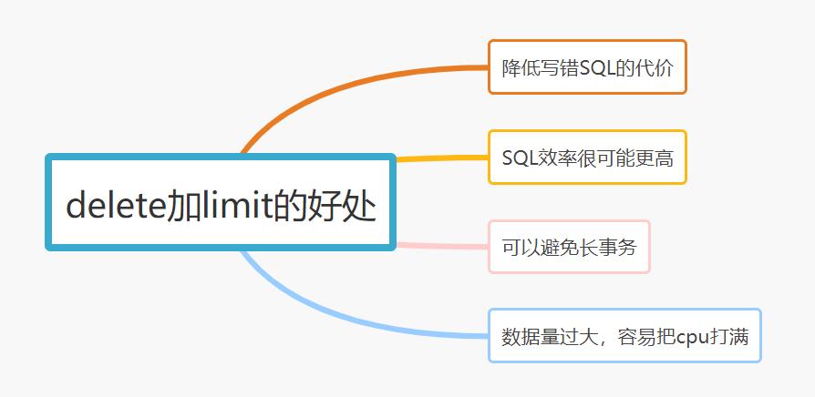 MySQL性能优化-操作 delete 或者 update 语句,加个 limit